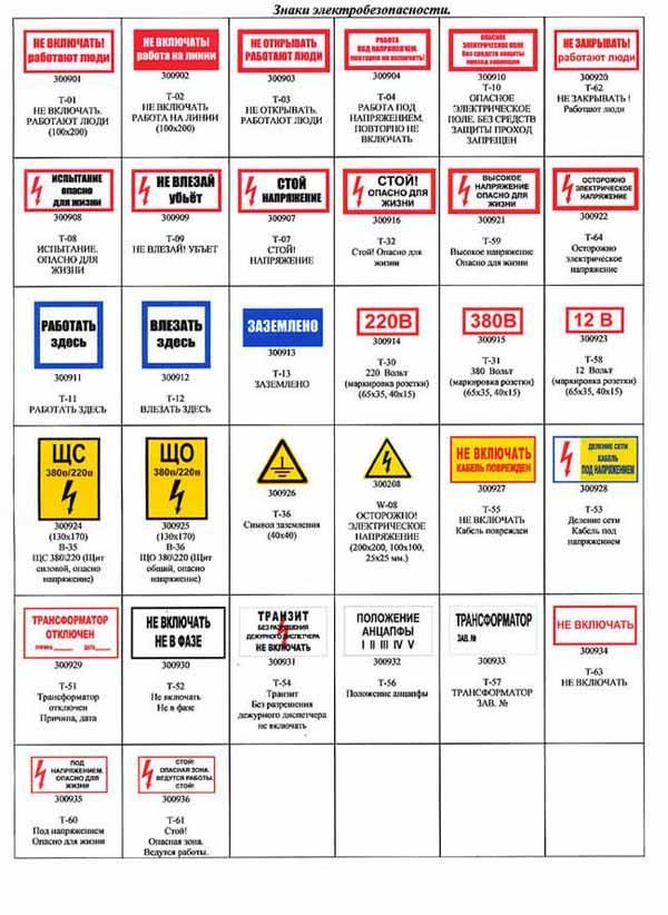 Перечень плакатов и знаков по электробезопасности график проверки знаний по электробезопасности