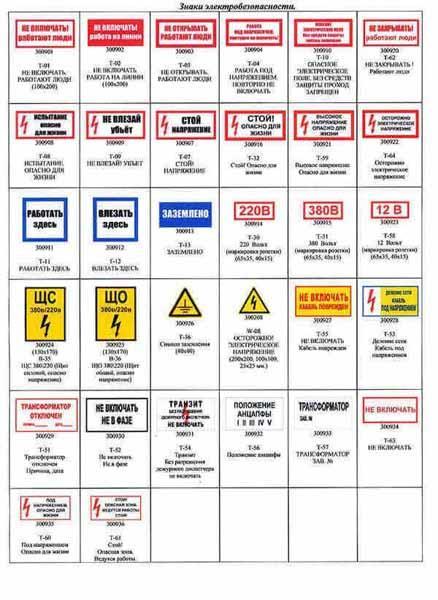 Знаки электробезопасности виды